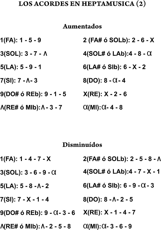 Pegatinas numeradas para las teclas blancas y negras del piano. Numeradas del 1 al 12, junto con el nombre de cada nota musical en español. Es una invención de Heptamusica (www.heptamusica.com): Amazon.es: