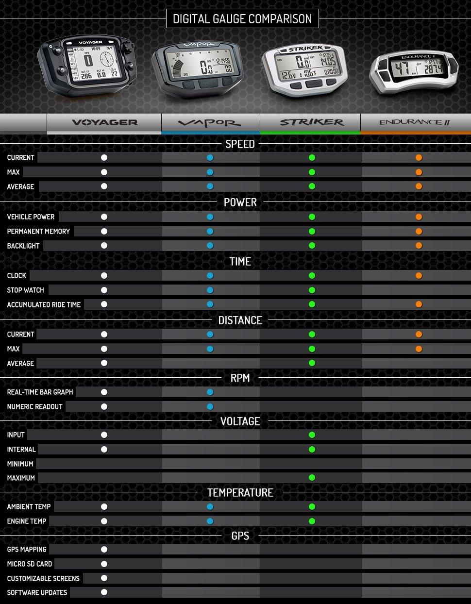 Trail Tech 202-2055 Endurance II Stealth Black Computer by Trail Tech (Image #2)