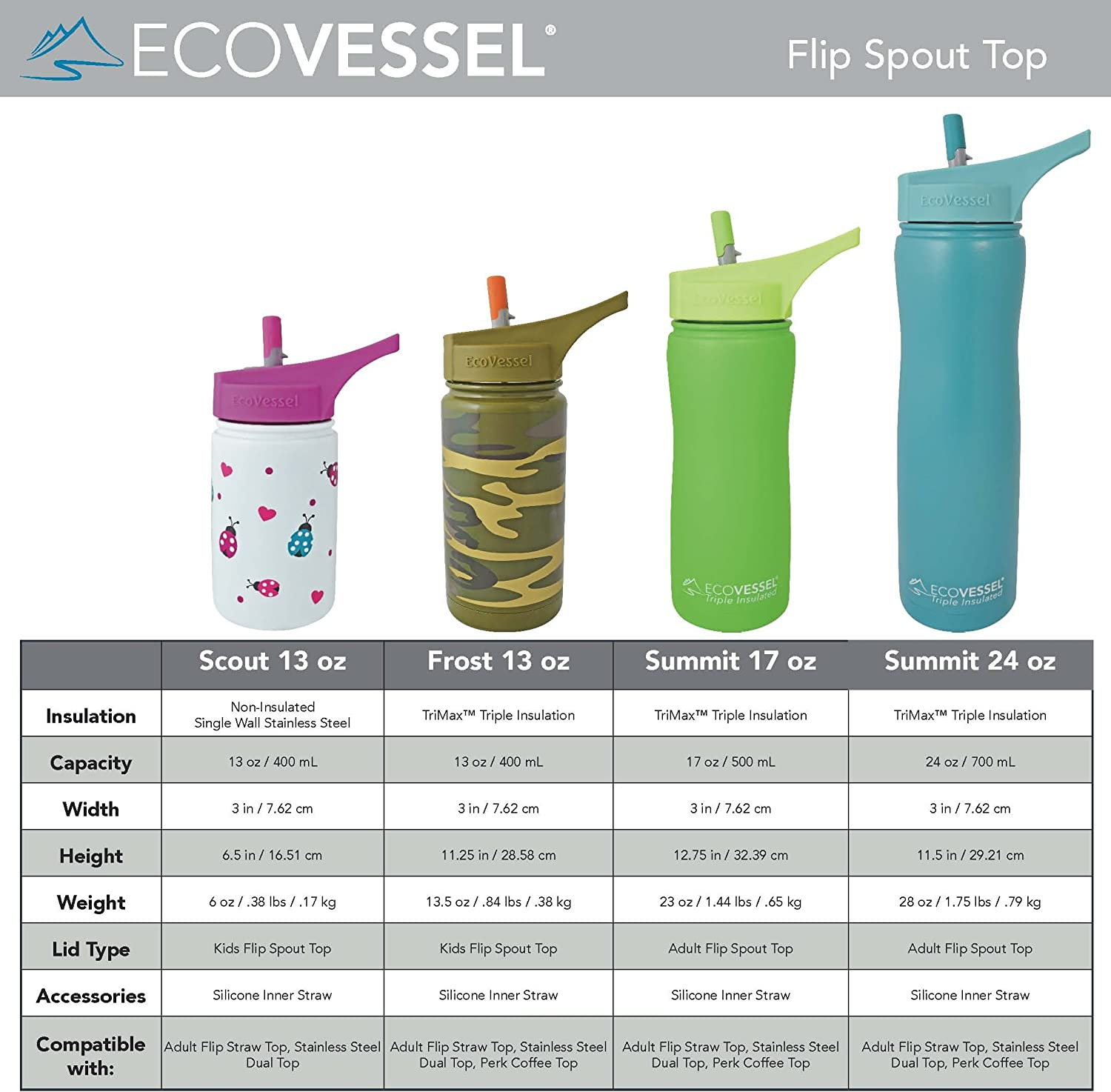 EcoVessel SUMMIT TriMax Triple Insulated Stainless Steel Water Bottle with Flip Straw Black 17-Ounce