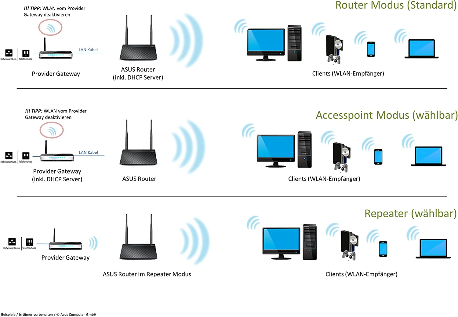 gaixample.org ASUS RT-N12 Wireless Router Warranty SuperSpeedN ...