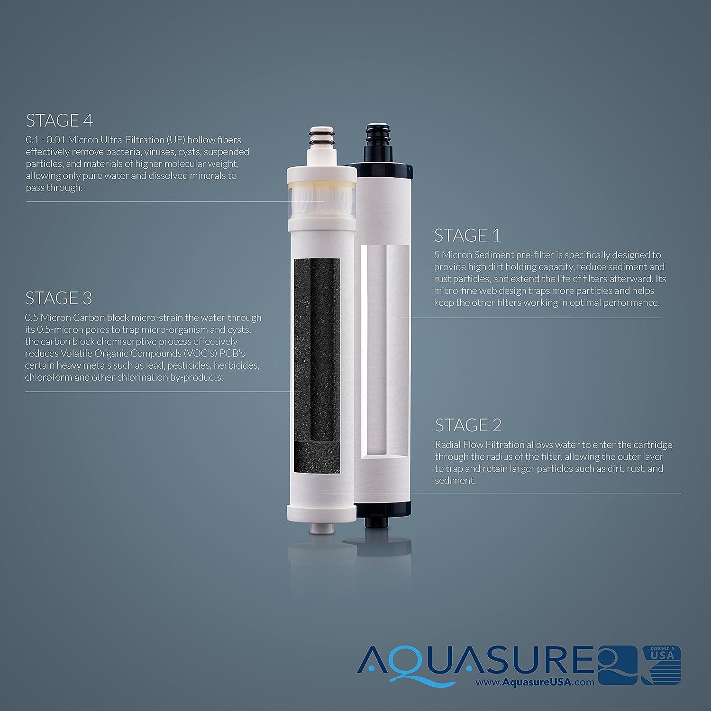 Dual Cartridges Filter Bundle Aquasure Dash Series Complete Ultrafiltration UF