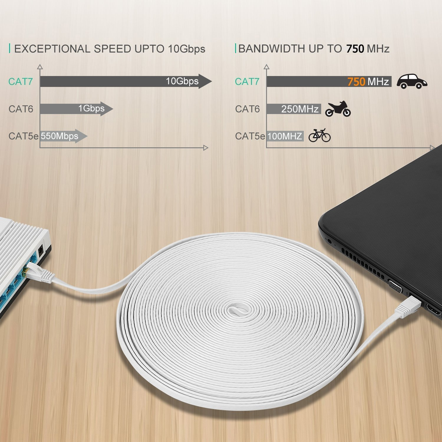 10GB Fastest Shielded RJ45 Computer Internet Network Cable Cat 7 Ethernet Cable 75 ft White 75 ft Flat Patch Cable for Modem Router LAN