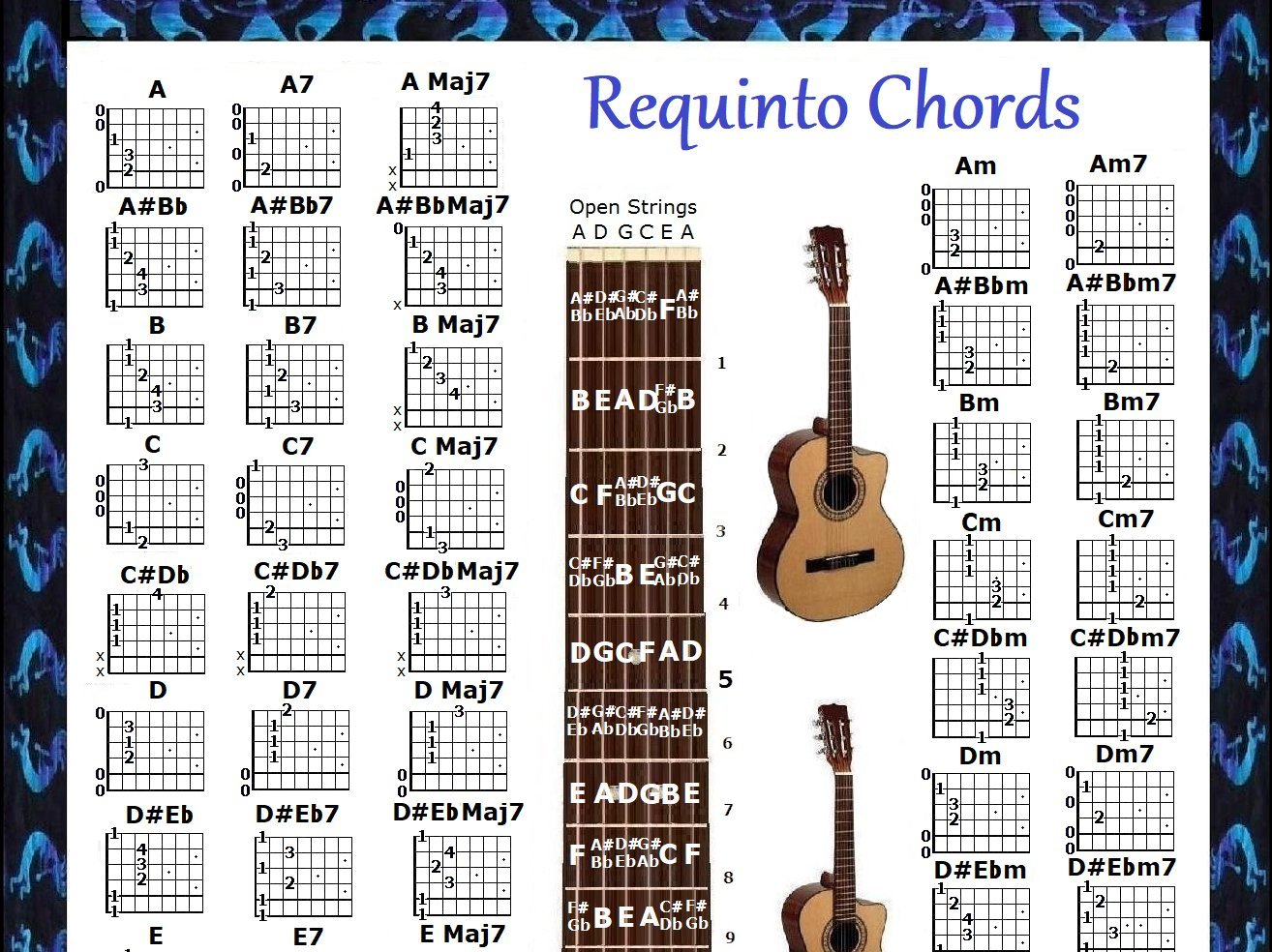 Amazon Requinto Chords 5 Position Logo Poster Musical