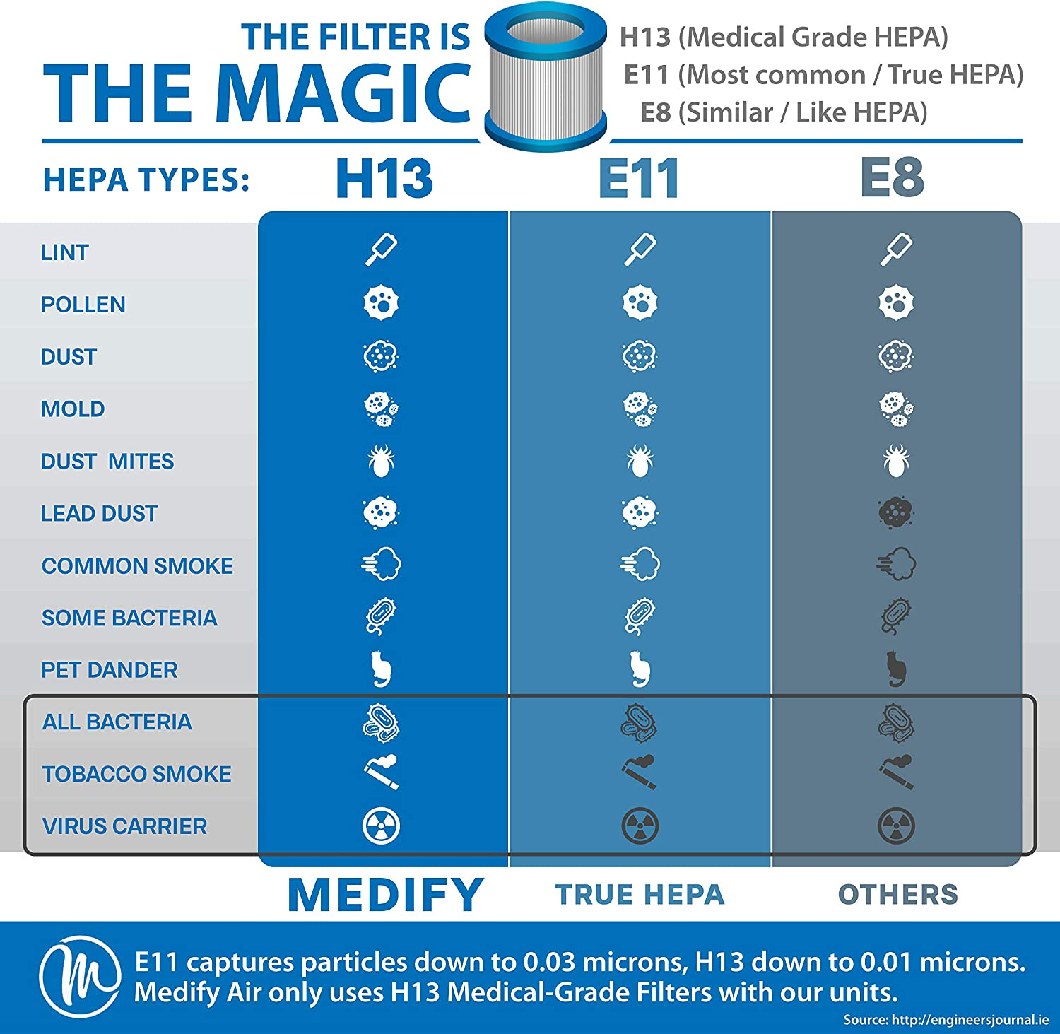medify ma-25 review