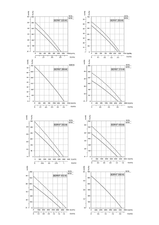 Kanalventilator AC Radiall/üfter Zentrifugal r/ückw/ärts gekr/ümmt 346m/³//h 160 inklusive Drehzahlregler