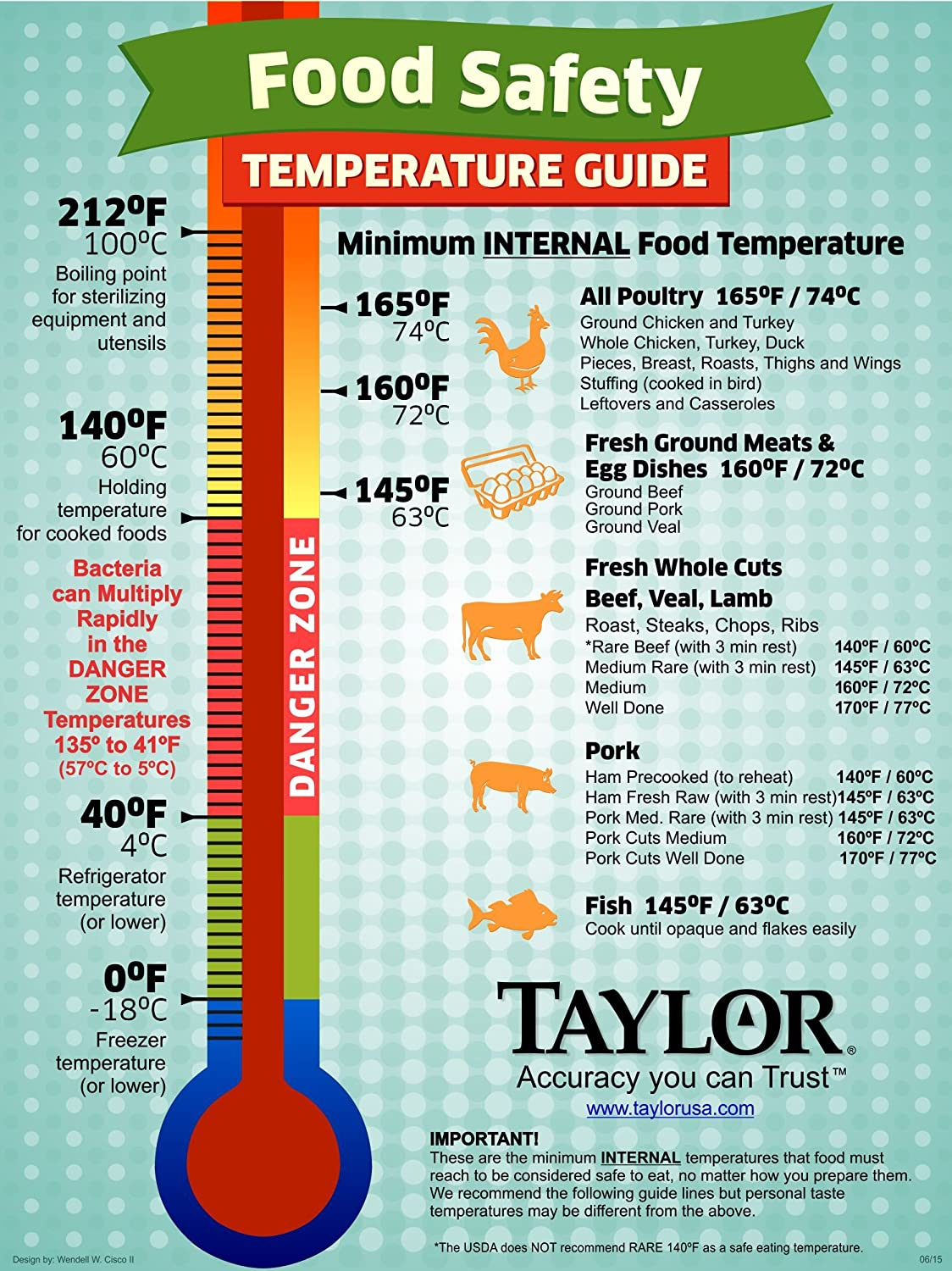 Food Danger Zone Temp Celsius Foodfash Co
