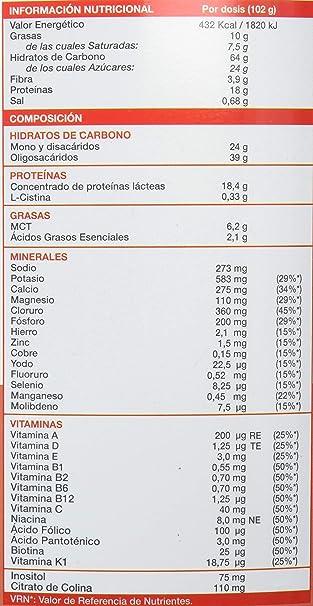 NutriSport Megapower, Suplemento - 2500 gr: Amazon.es: Salud y cuidado personal