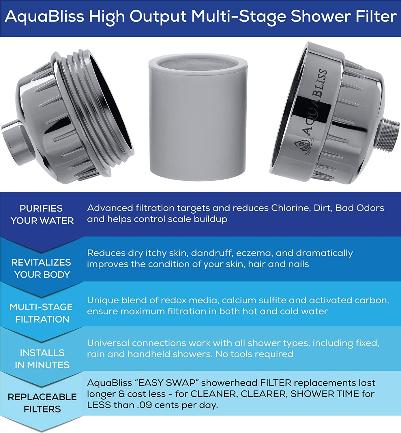 No Housing AquaHomeGroup Multi-Stage Replacement Premium Filter Cartridge Compatible with Any Shower Filter of Similar Design Universal High Output AquaBliss CaptainEco Homspal