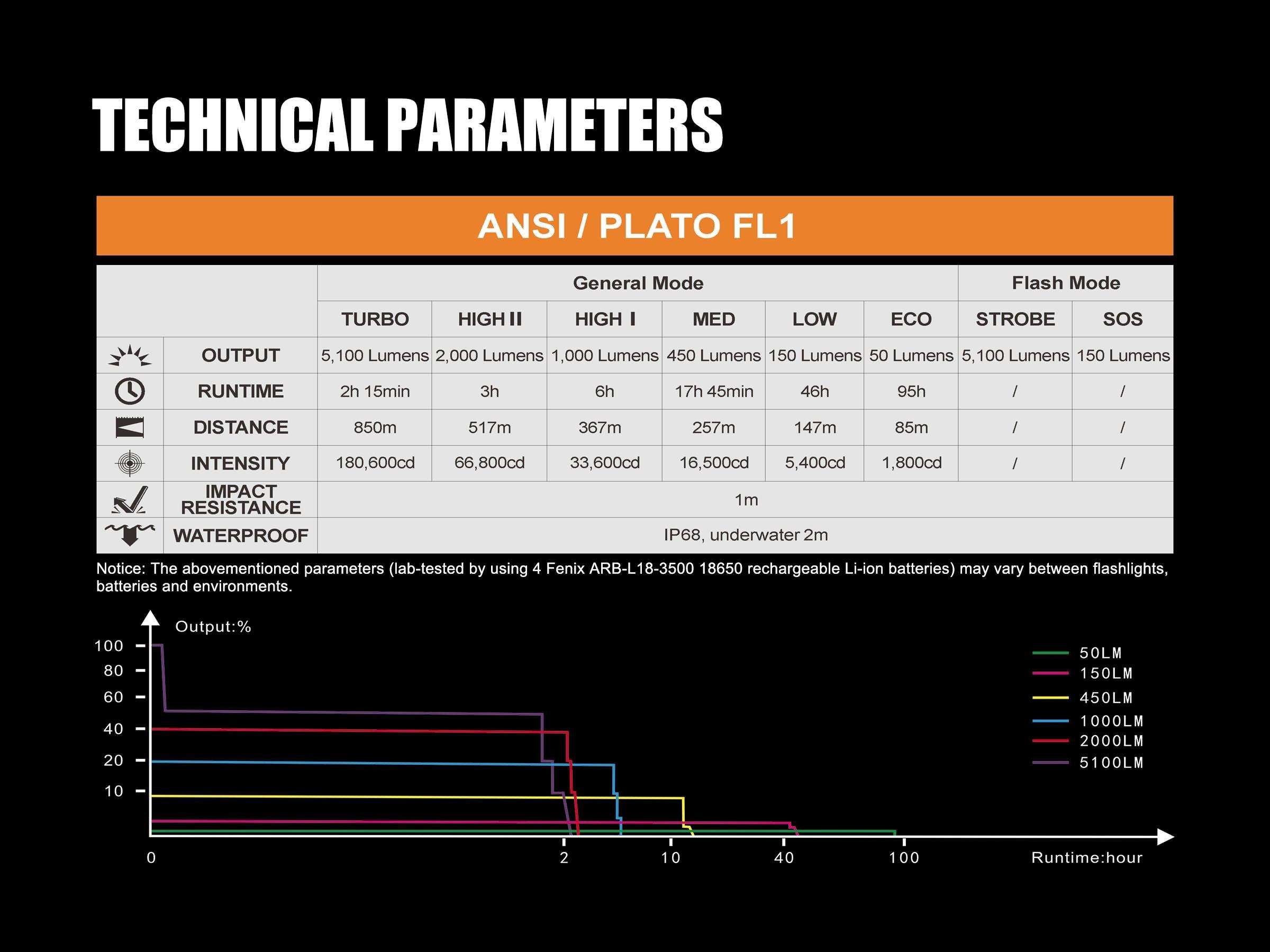 Fenix TK75 2018 5100 Lumens High-Performance Long-Throw Micro-USB Rechargeable Flashlight, 4x 3500mAh 18650 Rechargeable Batteries, 2x Lumen Tactical Battery Organizers by Fenix (Image #7)