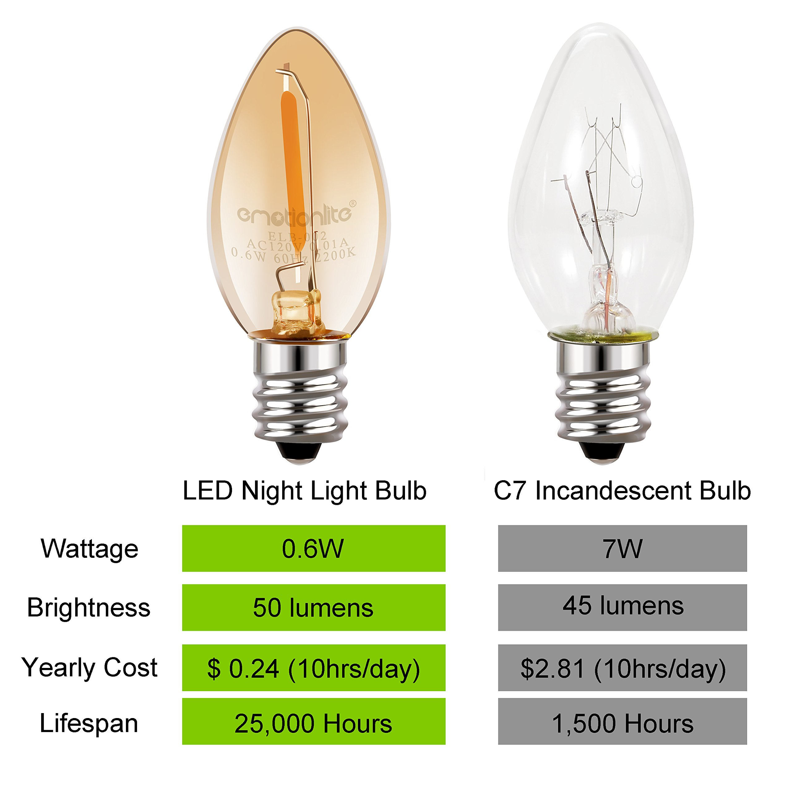 Night Light Bulbs, Emotionlite Amber LED C7 Bulb, 7w Equivalent, E12 Candelabra Base, Salt Lamp and Nightlight Replacement Bulb, 0.6W, Amber Yellowish 2200K, 50LM, 6 Pack by Emotionlite (Image #3)