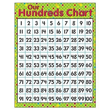 Image result for hundreds chart