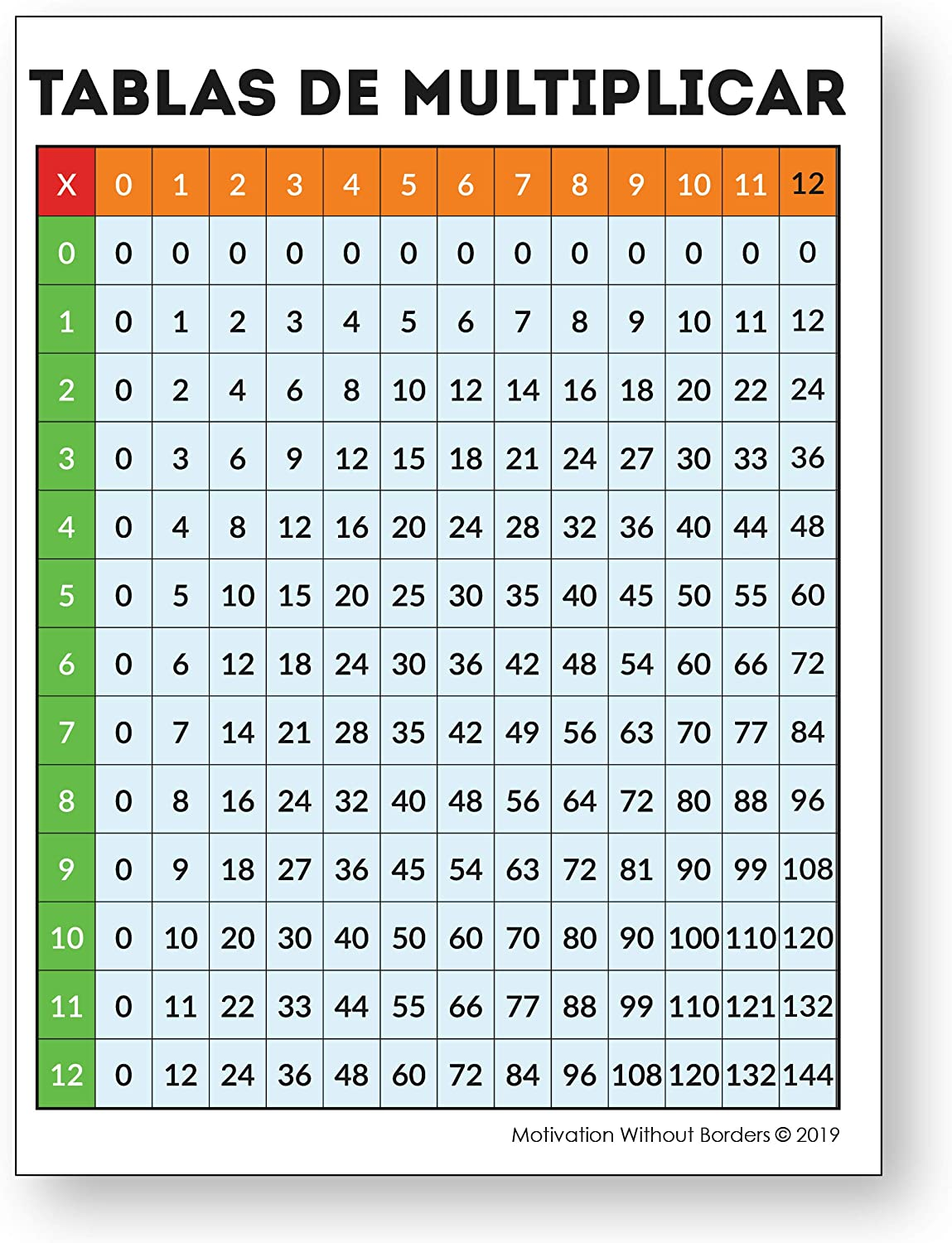 Multiplication Chart in Spanish (Laminated Multiplication Poster - Tablas  De Multiplicar) Great Multiplication Table for Spanish Classroom  Decorations