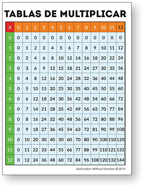 Amazon Com Multiplication Chart In Spanish Laminated Multiplication Poster Tablas De Multiplicar Great Multiplication Table For Spanish Classroom Decorations 18x24 Posters Prints