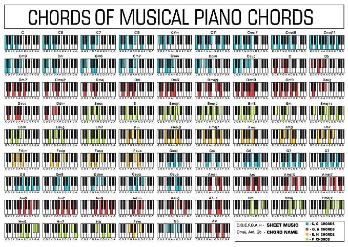 Amazon Faverlkujj Piano Chord Chart Fabric Cloth Rolled Wall