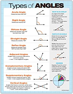 Geometry Posters for Classroom - Types of Angles Geometry Poster - Middle School Math Posters - Geometry Posters for High School - Laminated - 17 x 22 in.