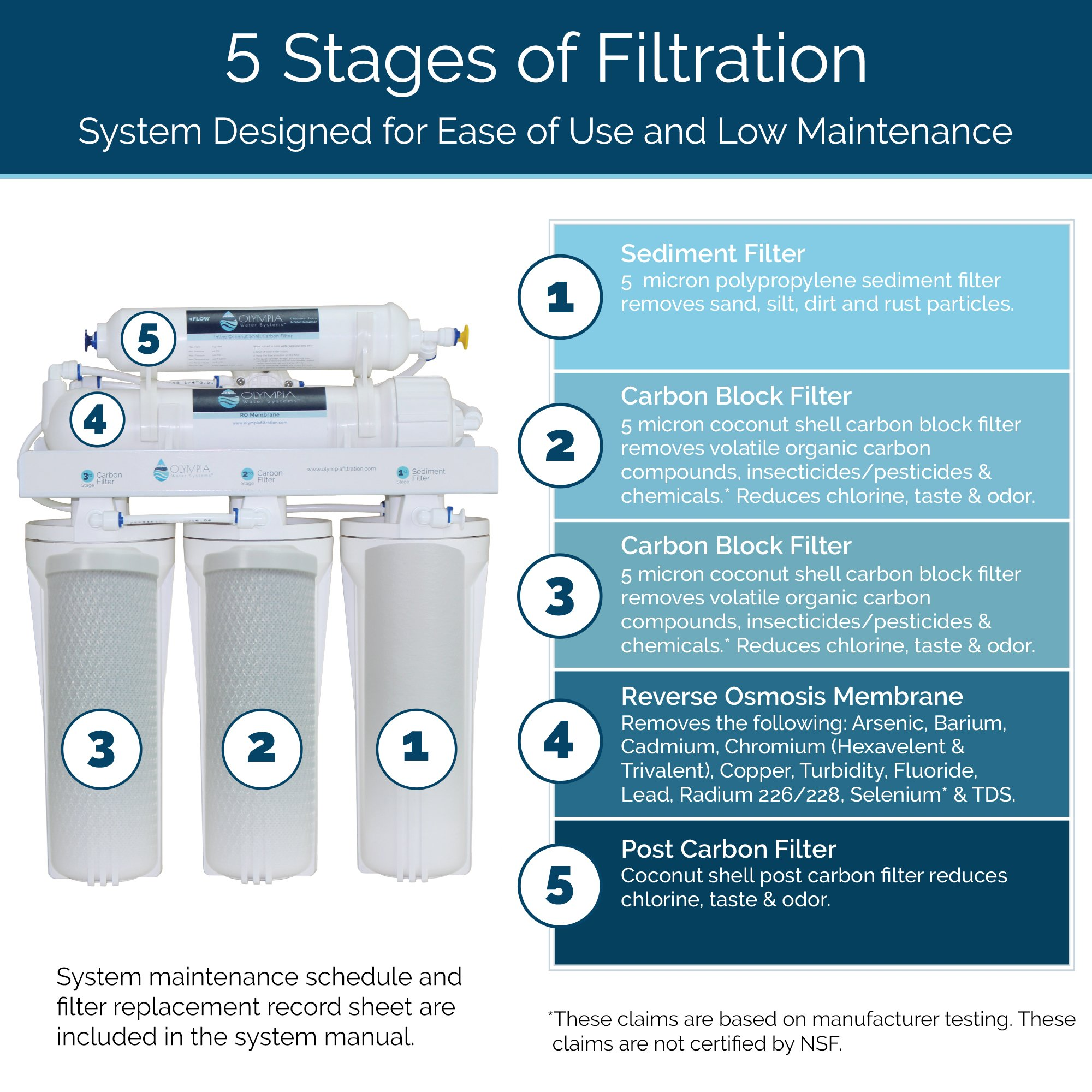 Olympia Water Systems OROS-50 5-Stage Reverse Osmosis Water Filtration System with 50GPD Membrane - NSF Certified by Olympia Water Systems (Image #4)
