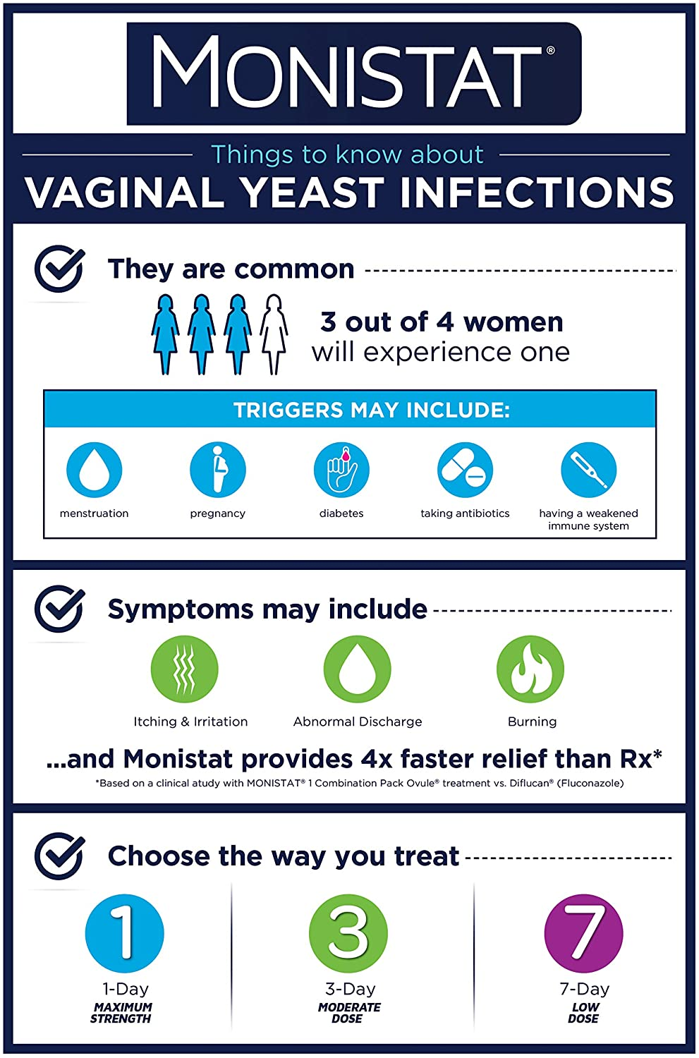 Monistat 3 Day Yeast Infection Treatment Suppositories Itch Relief Cream