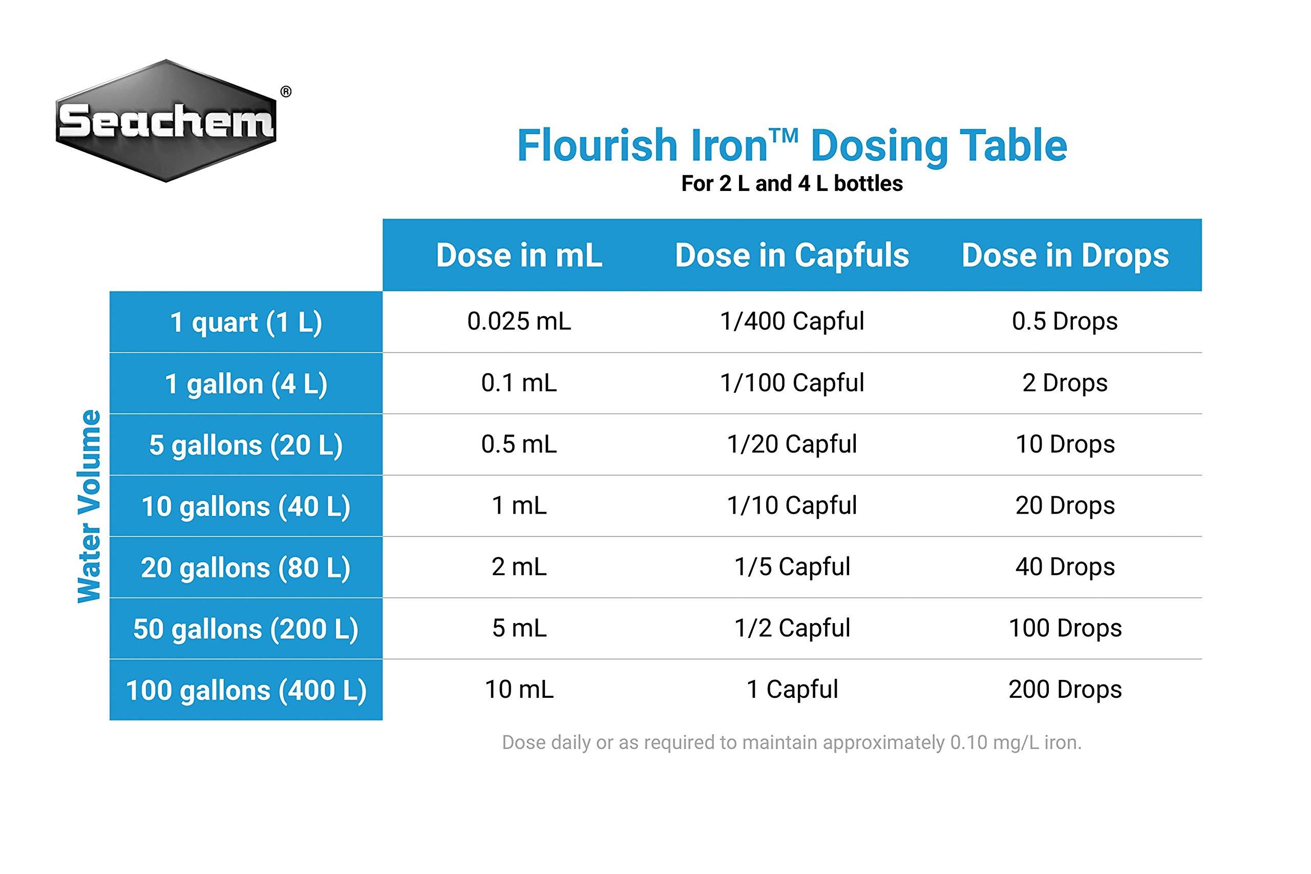 Flourish Iron, 2 L / 67.6 fl. oz. by Seachem