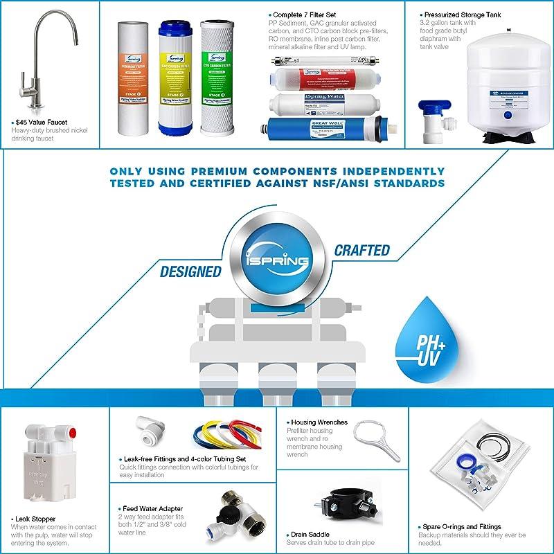 iSpring RCC7AK-UV  -  Components