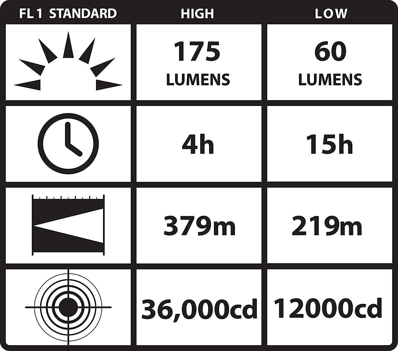 6-3//4-Inch 175 Lumens Black Steady Charger; 120V AC//12V DC Streamlight 90523 Survivor LED Flashlight with Charger
