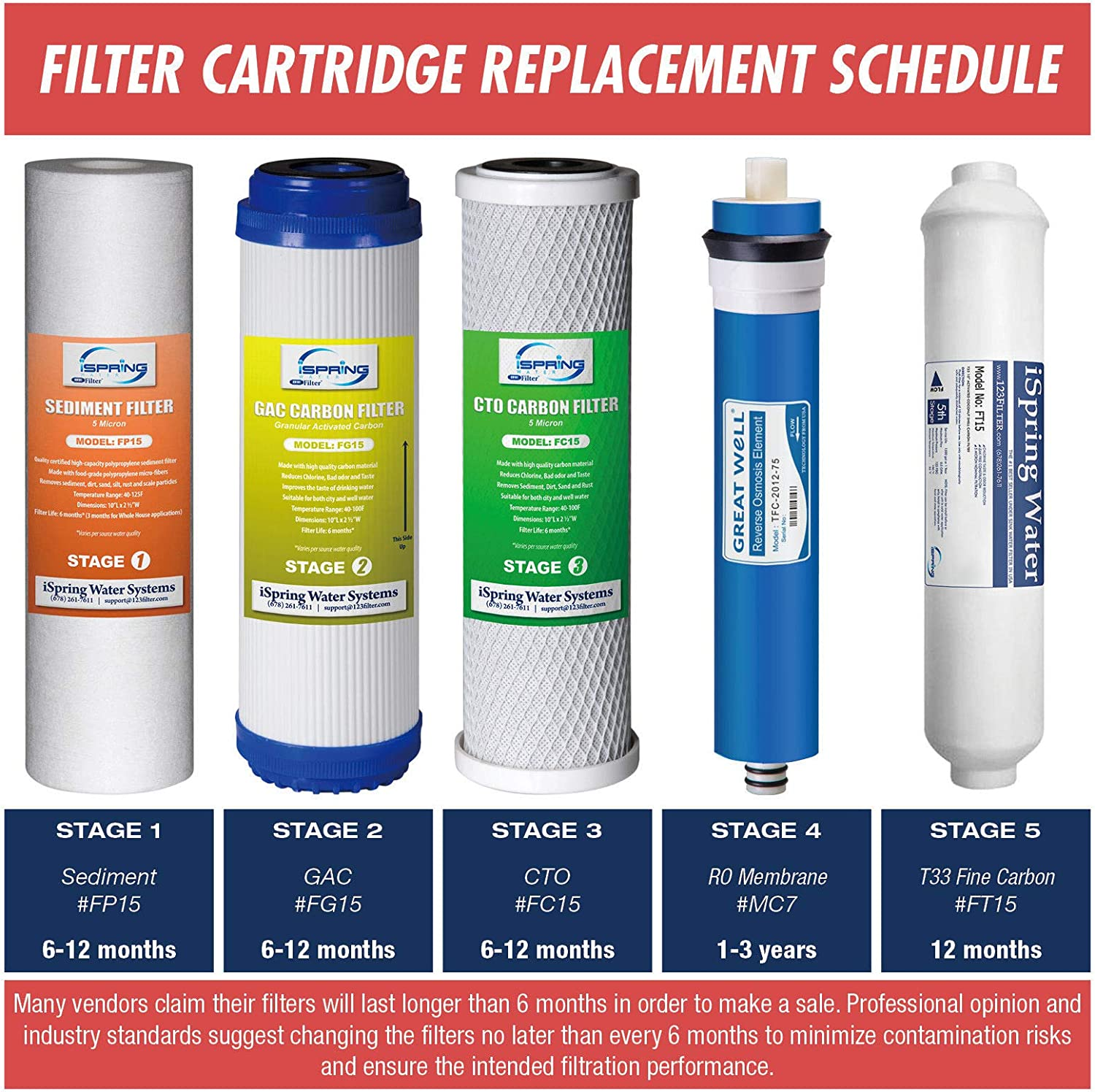 iSpring F5-75 RO Replacement Filter