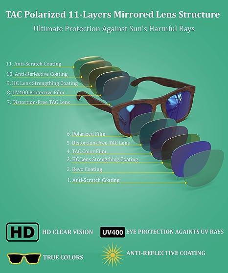 b6fac8fc40 Amazon.com  PREMIUM Polarized Wooden Sunglasses For Men   Women Featuring  11 LAYERED Lens