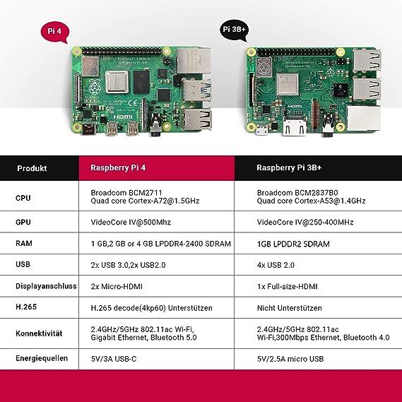 TICTID Raspberry Pi 4 Modelo B 1GB RAM Starter Kit Micro HDMI Estuche y Lector de Tarjetas Ventilador Fuente de alimentaci/ón Tipo C 5V 3A con Interruptor RPi Barebone con Tarjeta MicroSD de 32GB