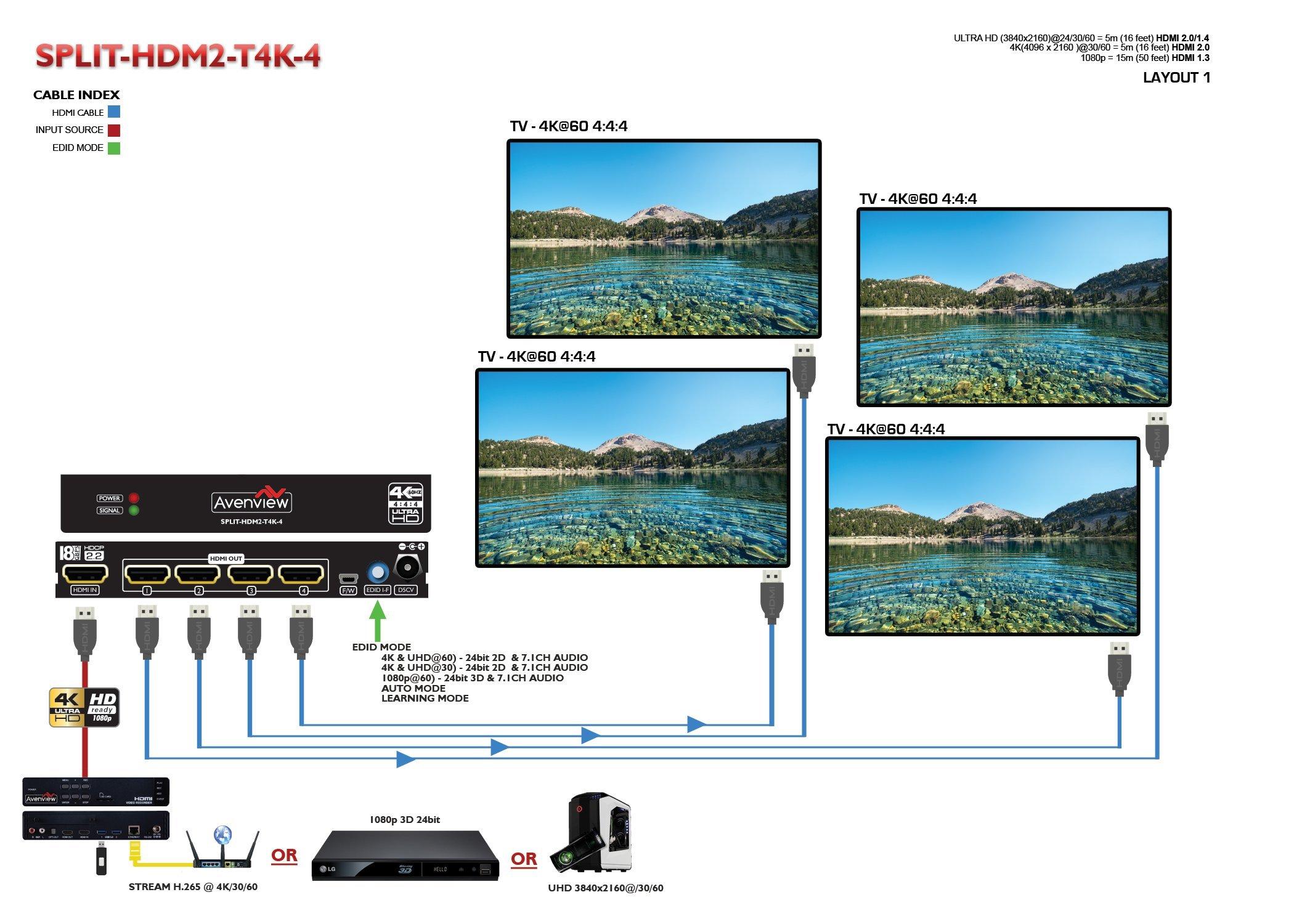 Avenview SPLIT-HDM2-T4K-4 1x4 HDMI TRUE 4K@60 18Gbps (600MHz) SPLITTER WITH EDID & HD SUPPORT