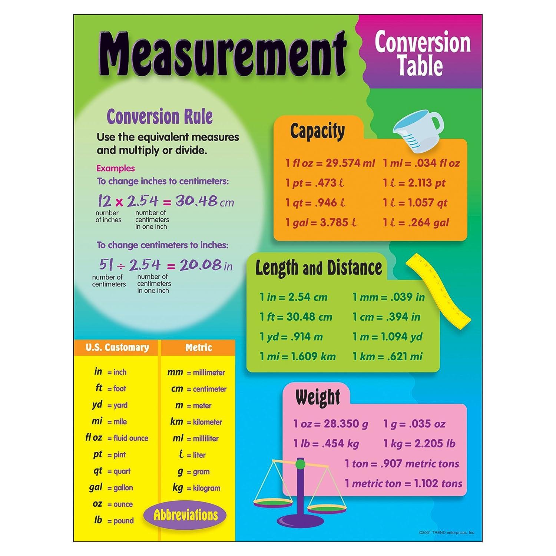 Amazon trend enterprises measurement chart 17 x 22 toys amazon trend enterprises measurement chart 17 x 22 toys games nvjuhfo Image collections