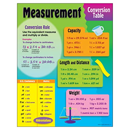 Buy Measurement Conversion Table Learning Chart Online At Low Prices