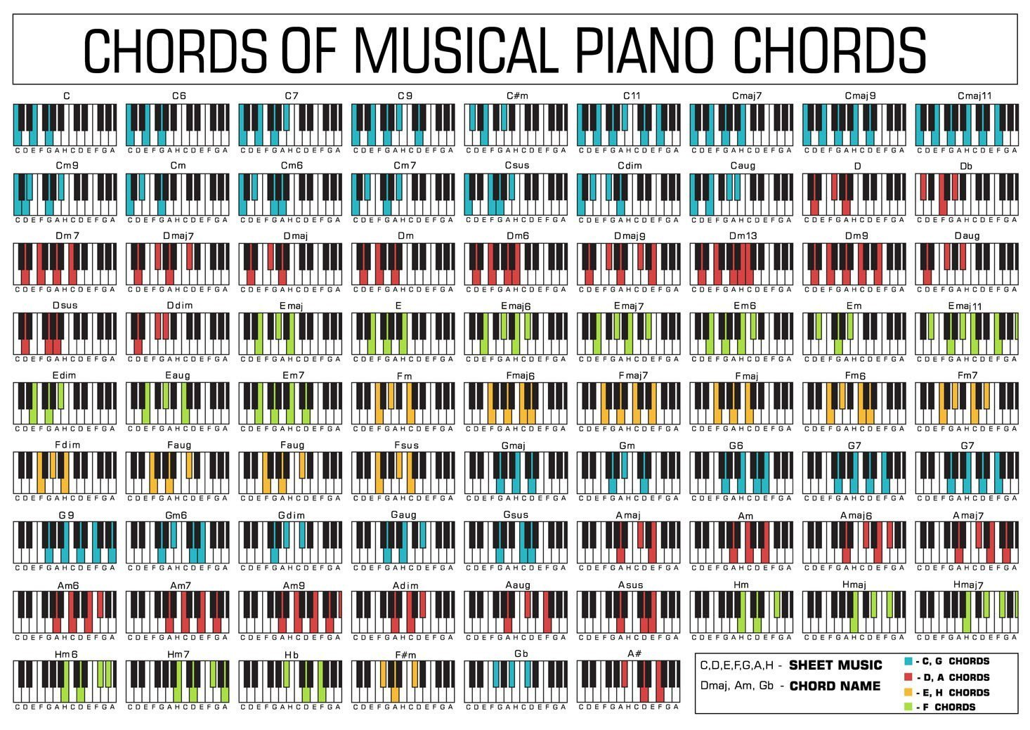picture regarding Piano Chords Chart Printable titled bribase retailer piano chord chart Cloth Fabric Rolled Wall Poster Print - Dimension: (32\