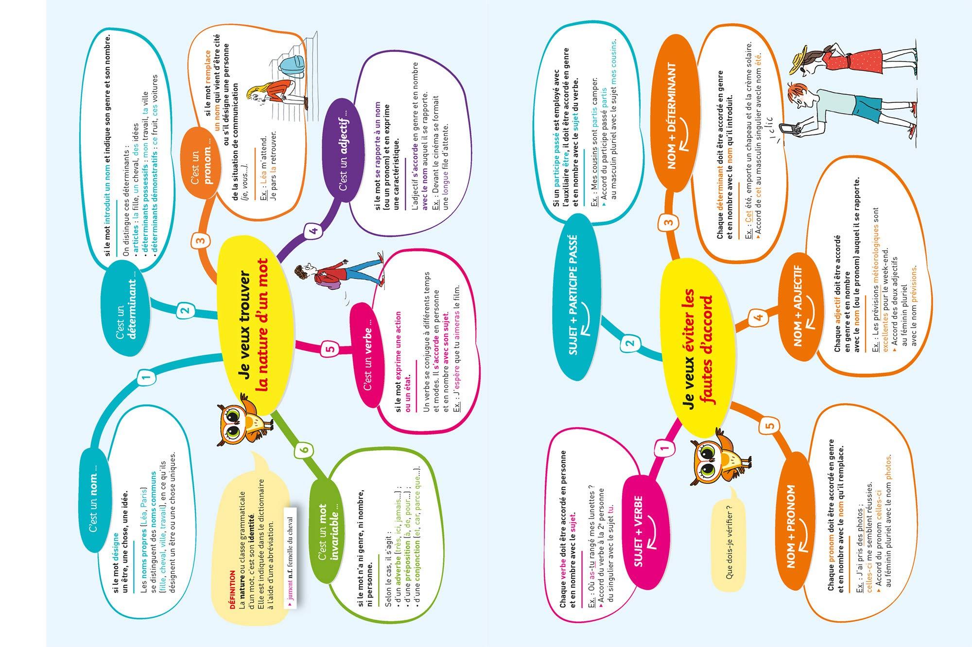Chouette Entrainement - 2 - Français 6e - Cahier dEntrainement et de Révision: Amazon.es: Girard Sandrine: Libros en idiomas extranjeros