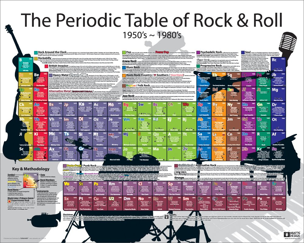 Amazon periodic table of rock and roll rock n roll novelty amazon periodic table of rock and roll rock n roll novelty music history print unframed 16x20 poster posters prints urtaz Image collections