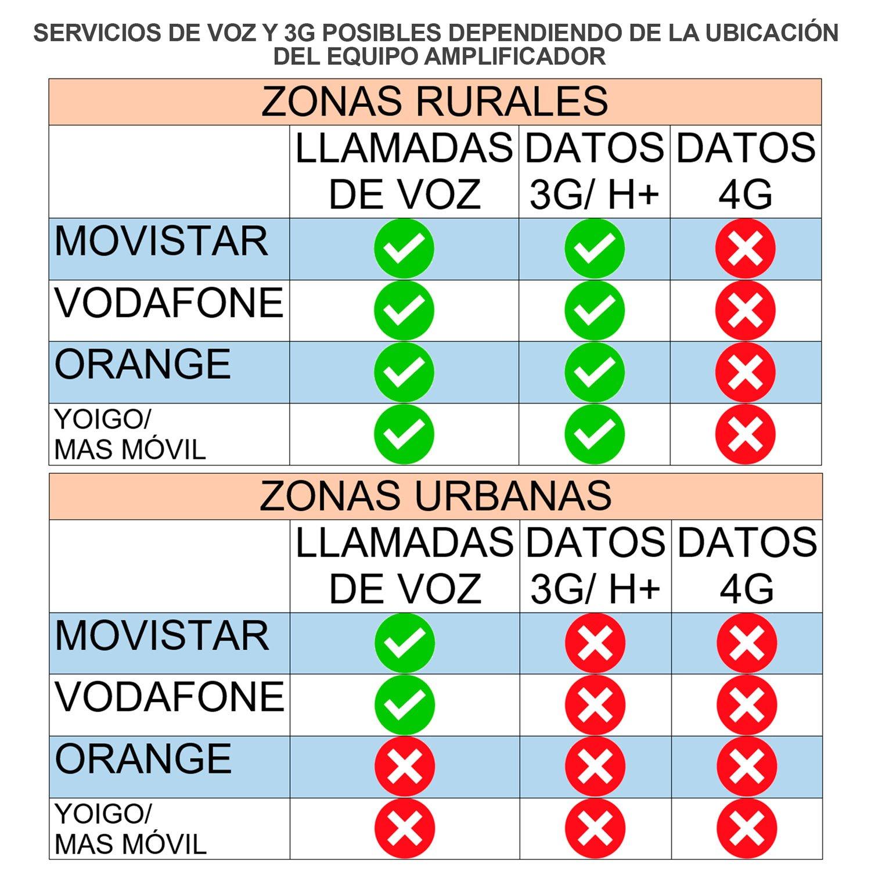 Amplificador cobertura móvil GSM 900 MHZ: LLAMADAS + 3G EN ZONAS RURALES.: Amazon.es: Electrónica