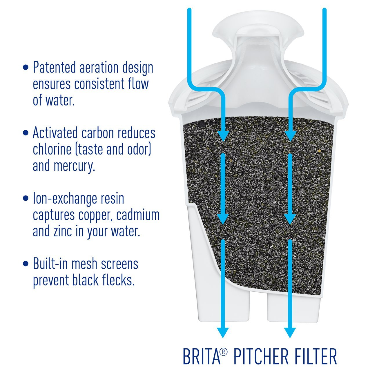 Brita Large 10 Cup Water Filter Pitcher with 1 Standard Filter, BPA Free – Grand, Multiple Colors by Brita (Image #4)