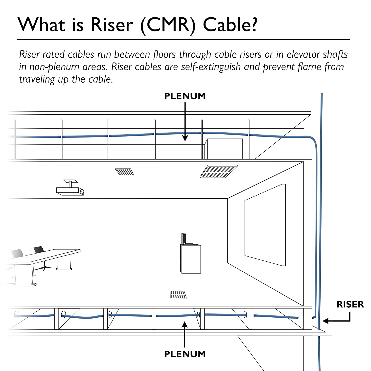 Riser Cabling Diagram Wiring Master Blogs Structured Network Gearit 1000 Feet Bulk Cat5e Rated Ethernet Cable Amazon Co Uk Rh Job