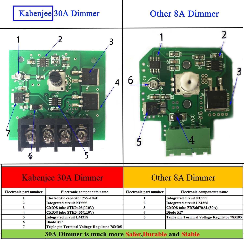Kabenjee Wasserdicht PWM 0~100% LED Dimmerschalter Drehknopf EIN/AUS ...