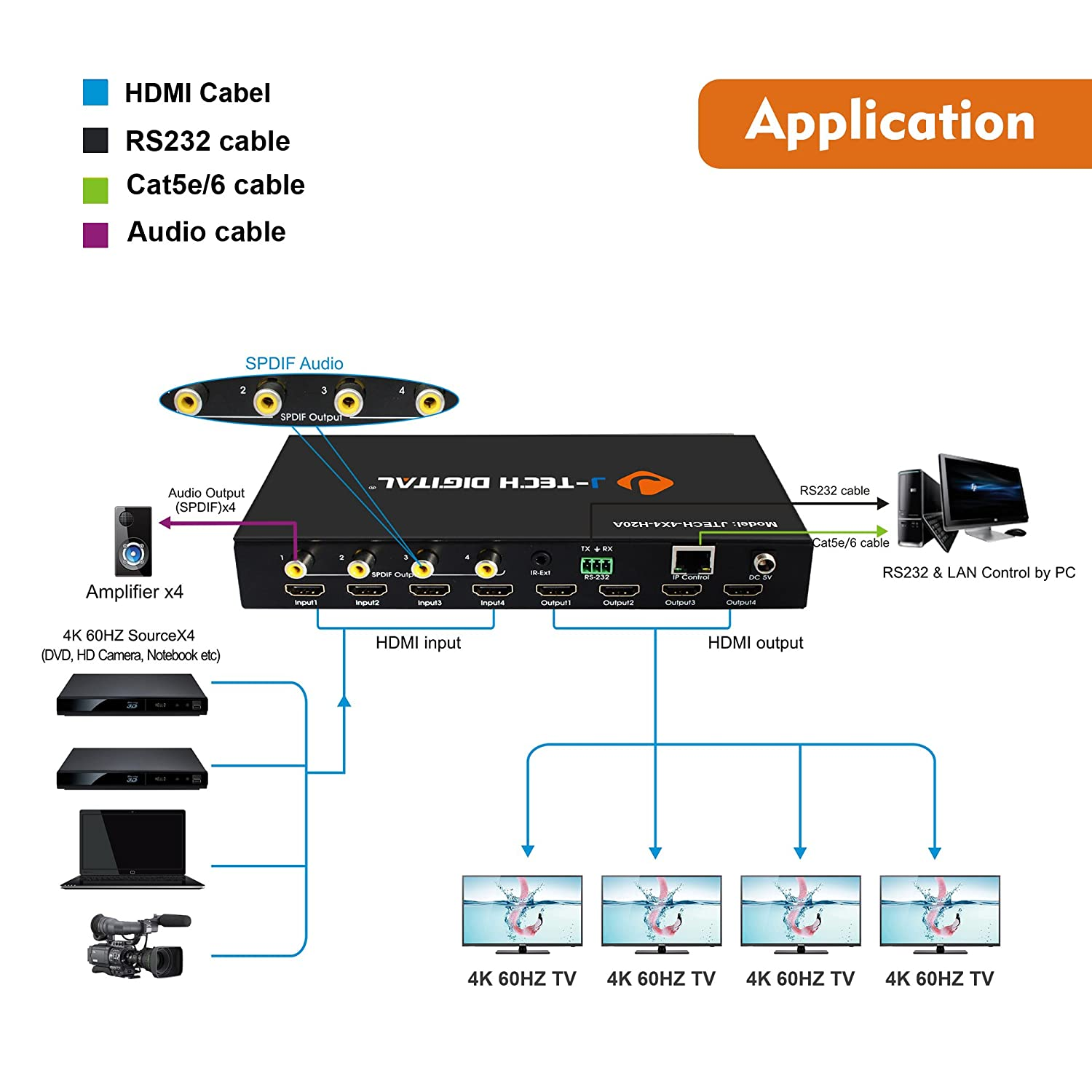 J Tech Digital 4k 60hz 4x4 Hdmi Matrix Yuv444 Details About Cat5e Cat6 Auto Switch Splitter Extender 18gbps Supports 20 Hdcp 22 14hdr Edid Ir Remote Control Rs232