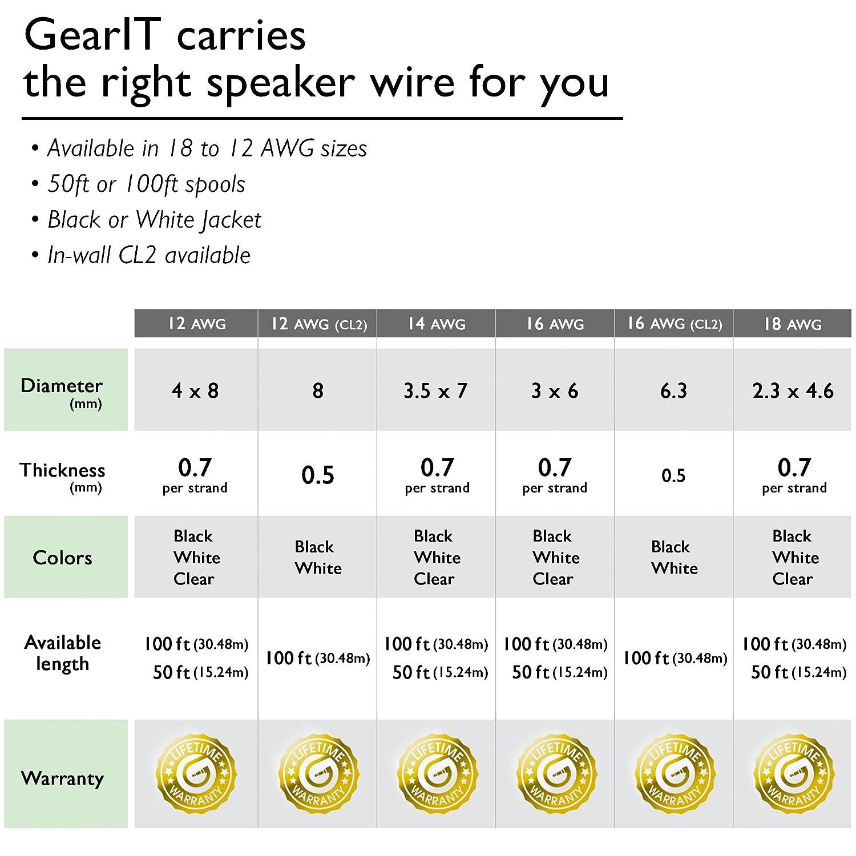 Amazon.com: 18AWG Speaker Wire, GearIT Pro Series 18 AWG Gauge ...