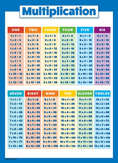 Multiplication Table Poster For Kids Educational Times Table Chart For Math Classroom Laminated 18 X 24 Amazon Ca Generic