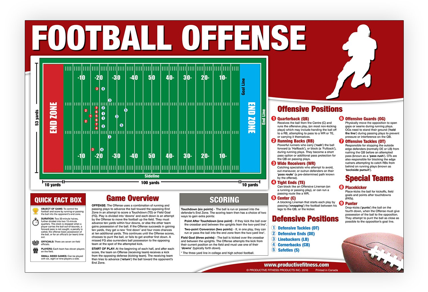 Download Educational Football (Offense) Poster ebook