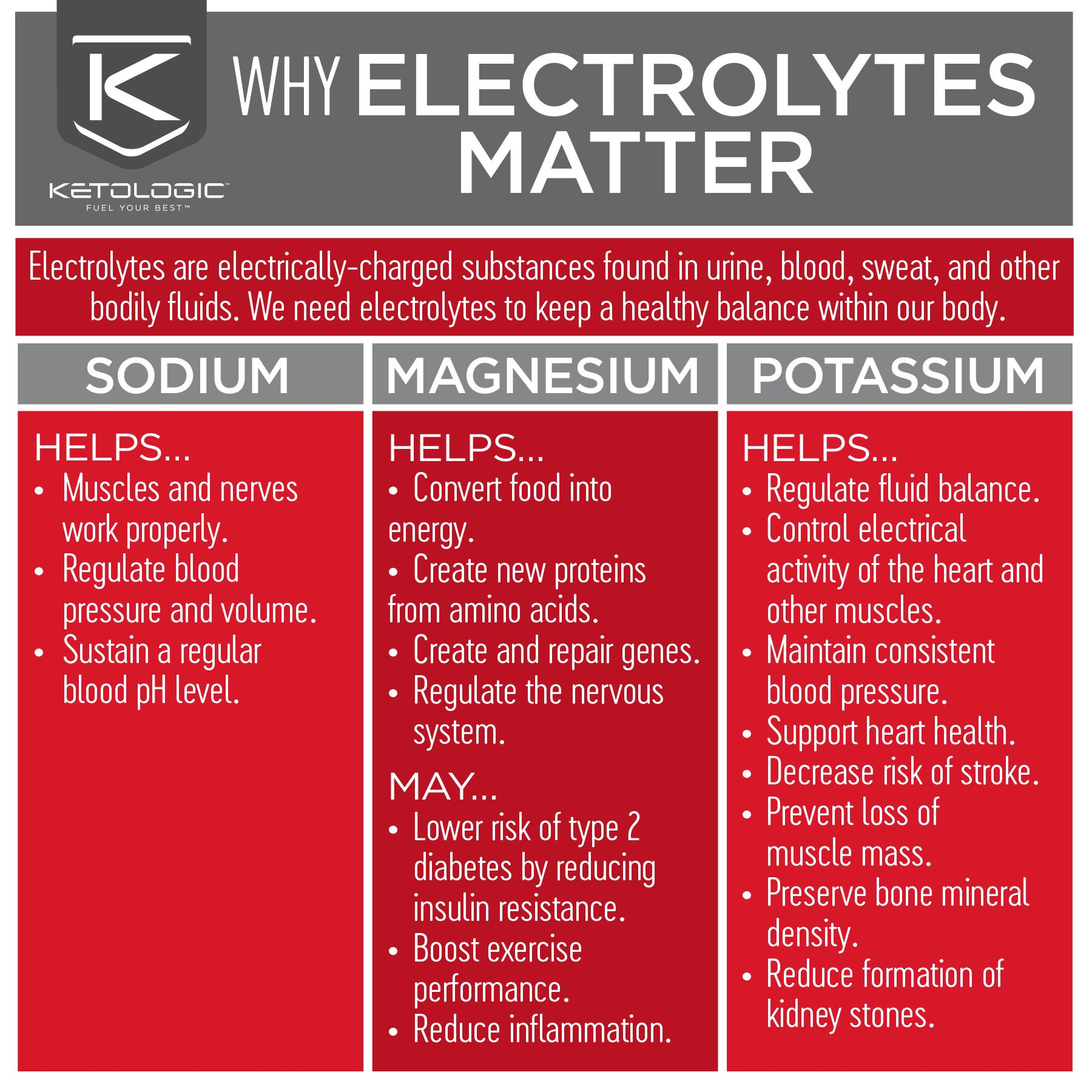 KetoLogic BHB,  Patriot Pop | Ketone Supplement, Suppresses Appetite, Increases Energy, Low Carb, Electrolytes, Beta-Hydroxybutyrate Salts | 60 Servings by Ketologic (Image #5)