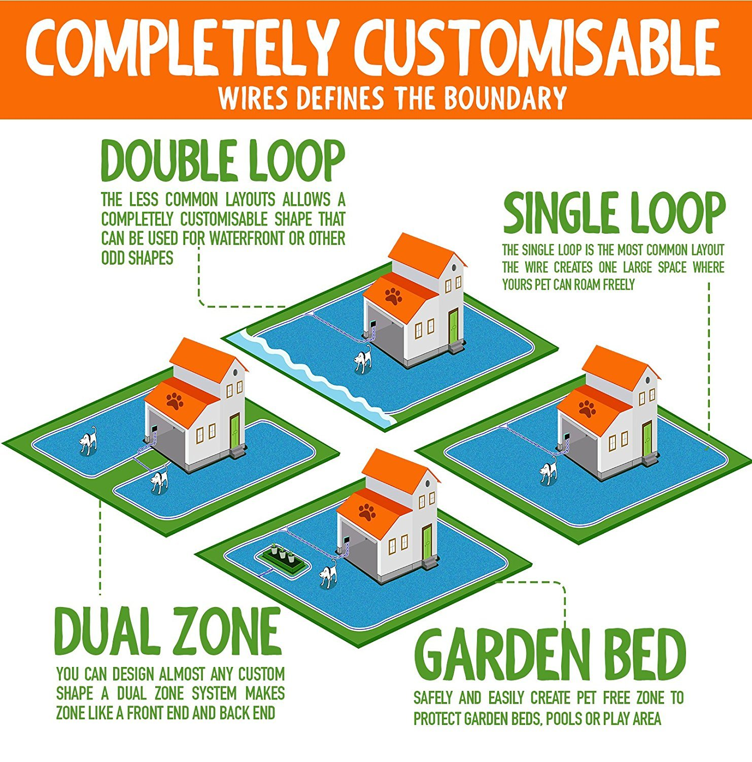 Pet Control Hq Dual Electric Dog Fence Remote Training System Diagrams Of The Engineering Design Loop Heavy Duty 20 Guage Invisible Wire Expand Your By 492 Feet Boundary