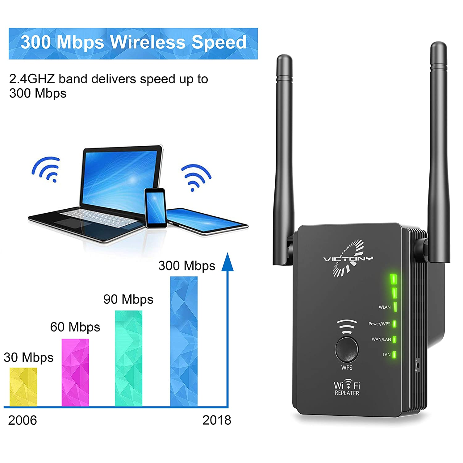 Supports Repeater//Access Point//Router Mode VICTONY WiFi Ranger Extender with High Gain Dual Band Antennas Wireless Network Extender 2.4GHz Speed up to 300Mbs WiFi Repeater
