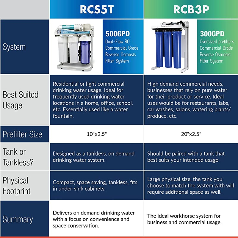 iSpring RCB3P Reverse Osmosis System - Quick comparison