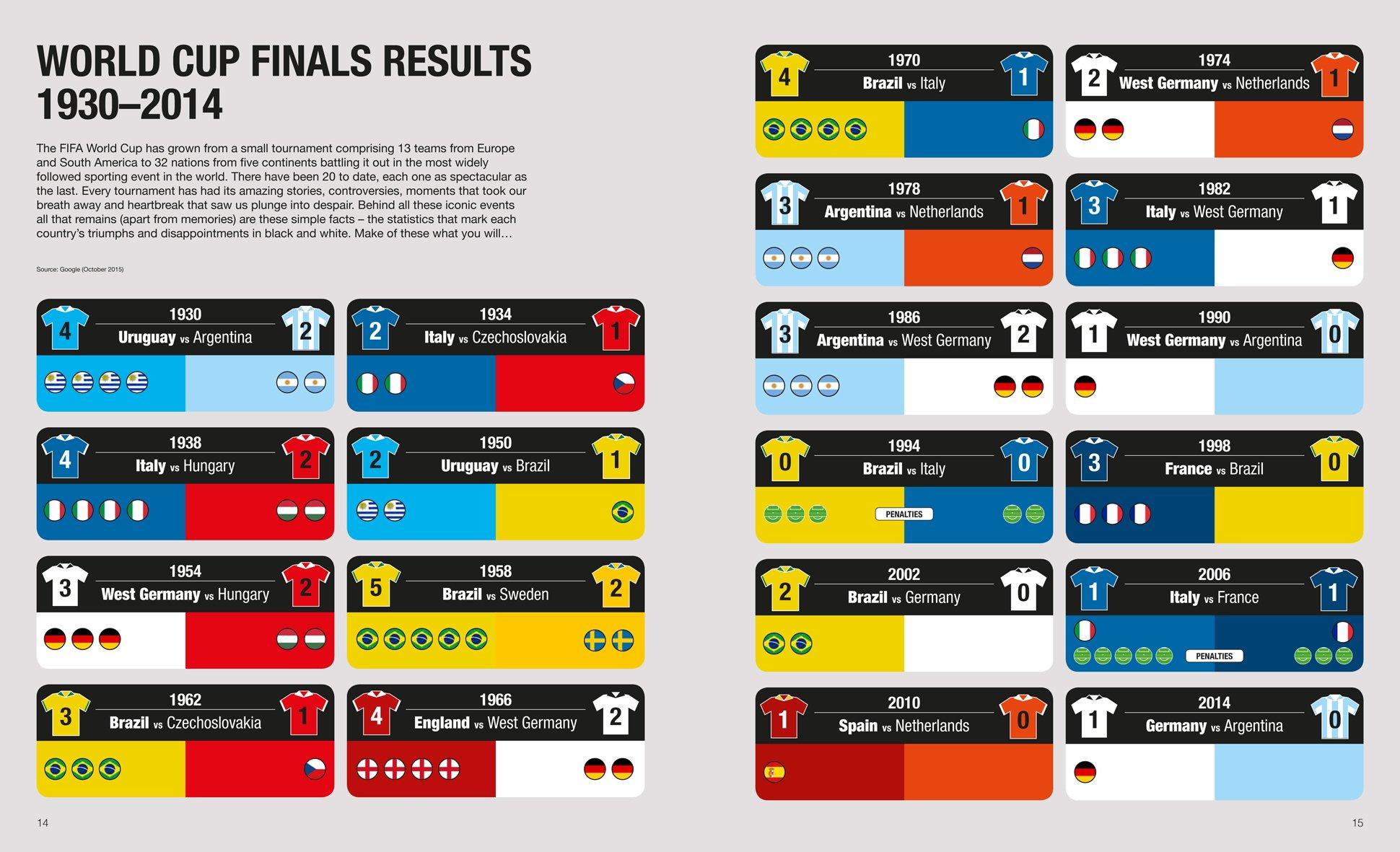 Opta World Football Infographics: Amazon co uk: Adrian