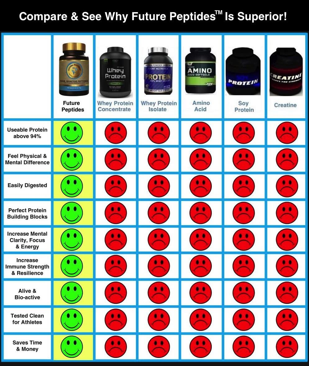 Future Peptides Pure Protein Best Protein Capsules, Amino Acids Raw Food for Pre Workout and Post Workout Supplements. Takes The Place of Whey Protein Powder. Perfect for Crossfit Training.