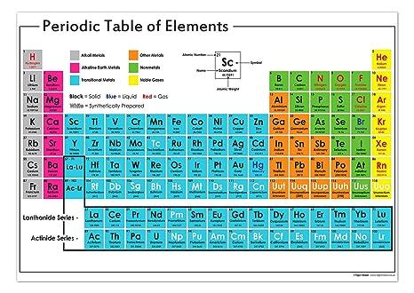 Dammi 3 parole 4 page 7 - Tavola chimica degli elementi ...