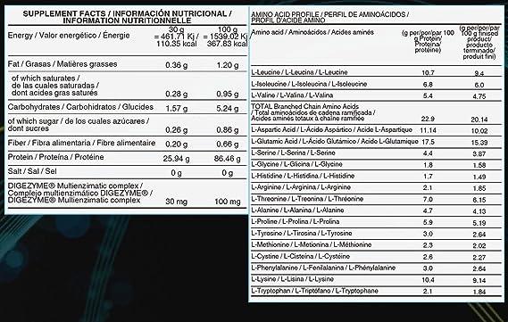 Life Pro Isolate Zero 2Kg | Suplemento Deportivo de Aislado de Proteína de Suero 87%, Mejora Rendimiento Físico y Recuperación, Sabor Belgian ...
