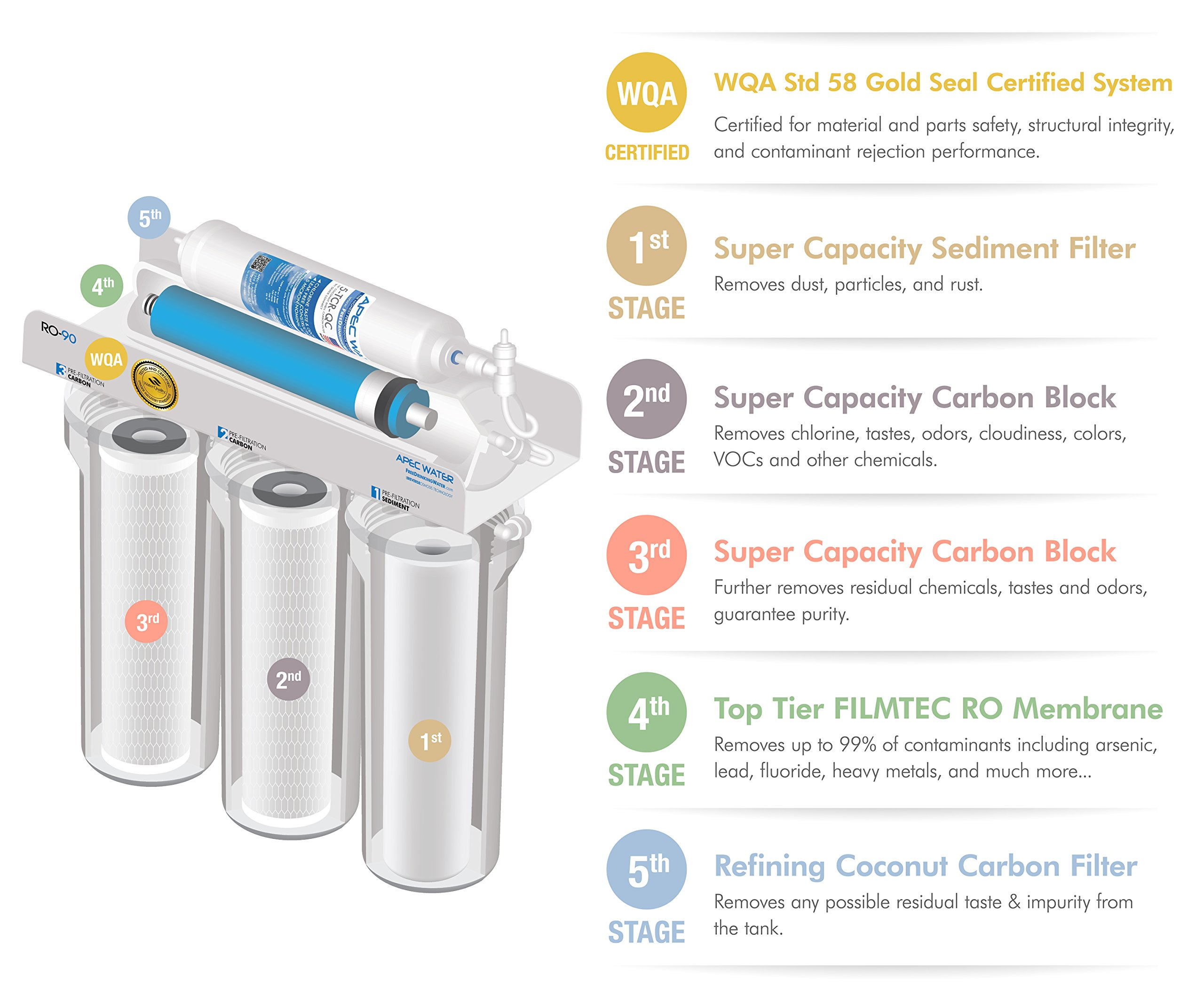 APEC Top Tier Supreme Certified High Flow 90 GPD Ultra Safe Reverse Osmosis Drinking Water Filter System (ULTIMATE RO-90) by APEC Water Systems (Image #3)
